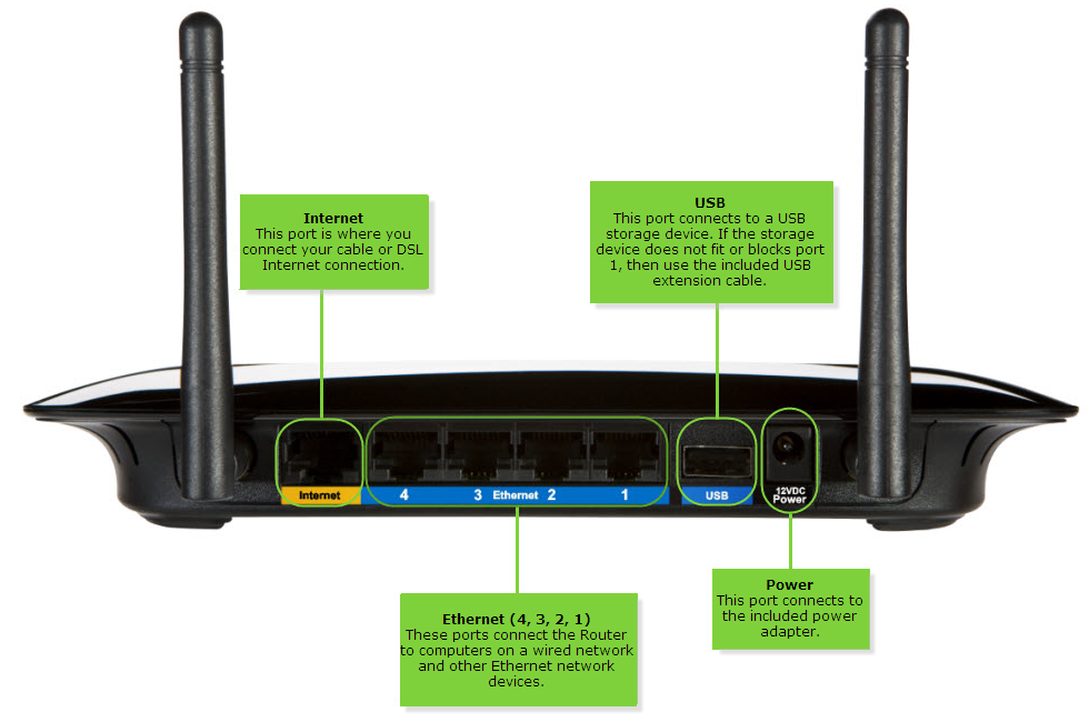 Routeur Linksys WRT160NL
