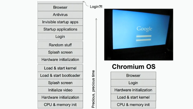 Google Chrome OS - Boot