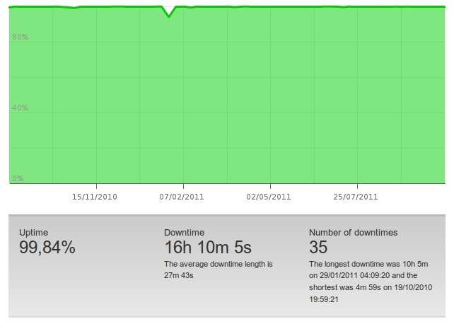 Uptime de Tux-planet sur un an